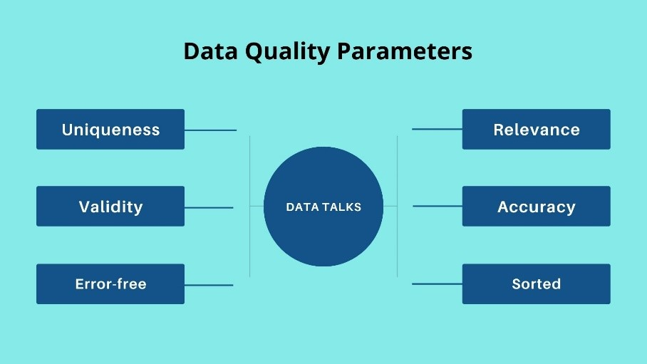 data quality parameters