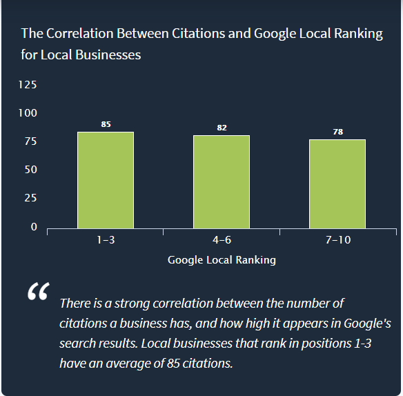 citation and local ranking