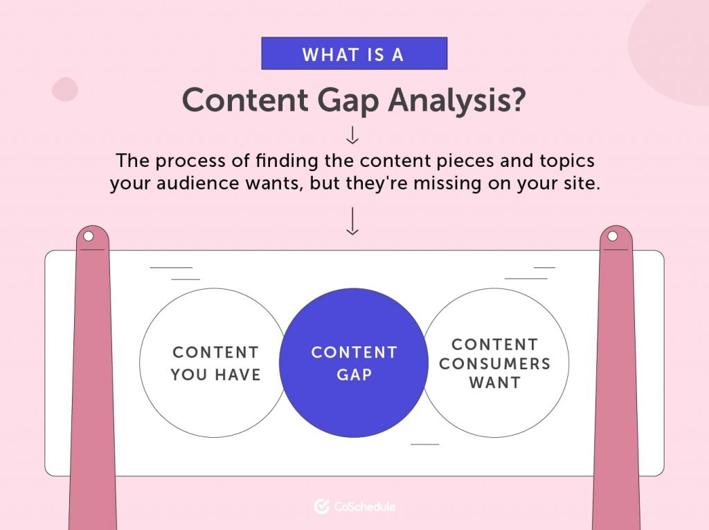 What Is a Content Gap Analysis